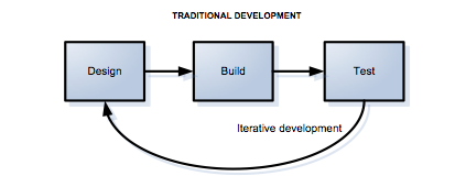 Benefits of Test-Driven Development